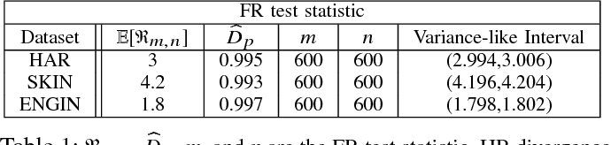 Figure 2 for Convergence Rates for Empirical Estimation of Binary Classification Bounds