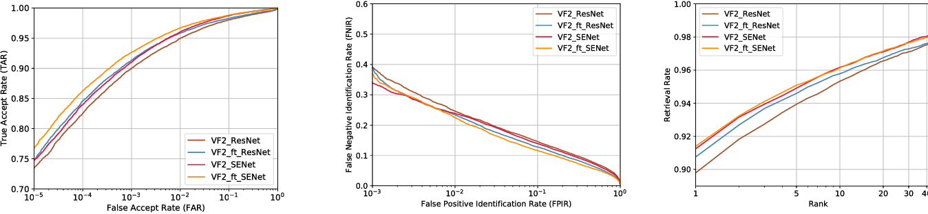 Figure 3 for VGGFace2: A dataset for recognising faces across pose and age