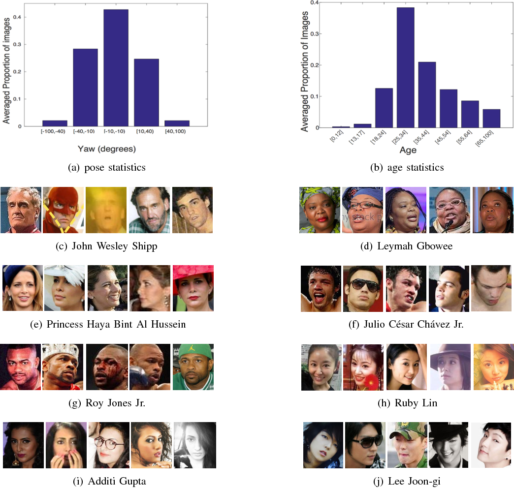 Figure 1 for VGGFace2: A dataset for recognising faces across pose and age