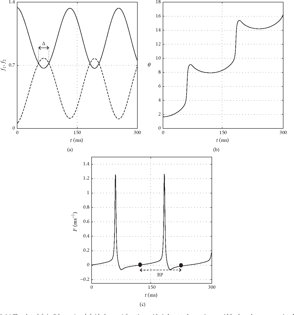 A coupled phase temperature model for dynamics of transient neuronal figure 1 ccuart Choice Image