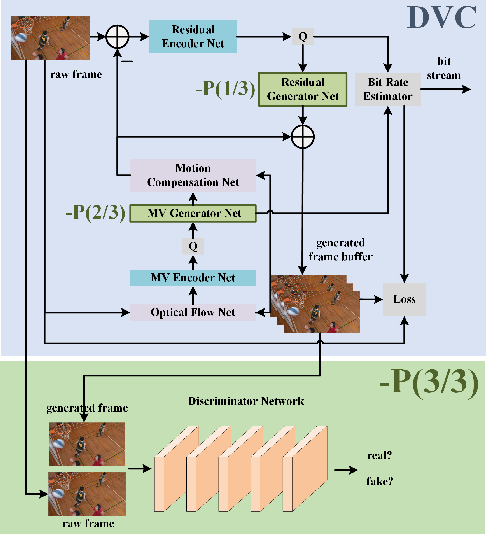 Figure 1 for DVC-P: Deep Video Compression with Perceptual Optimizations