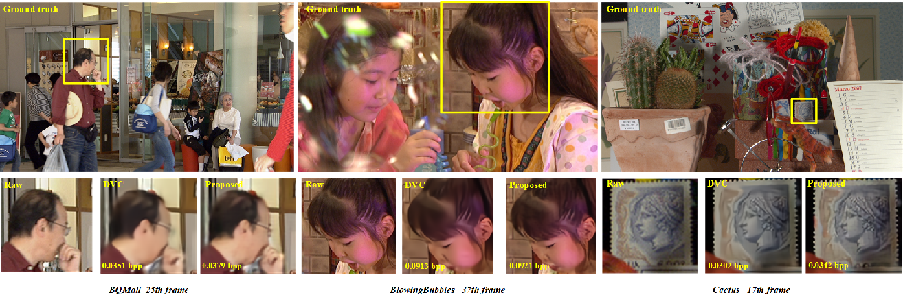 Figure 4 for DVC-P: Deep Video Compression with Perceptual Optimizations