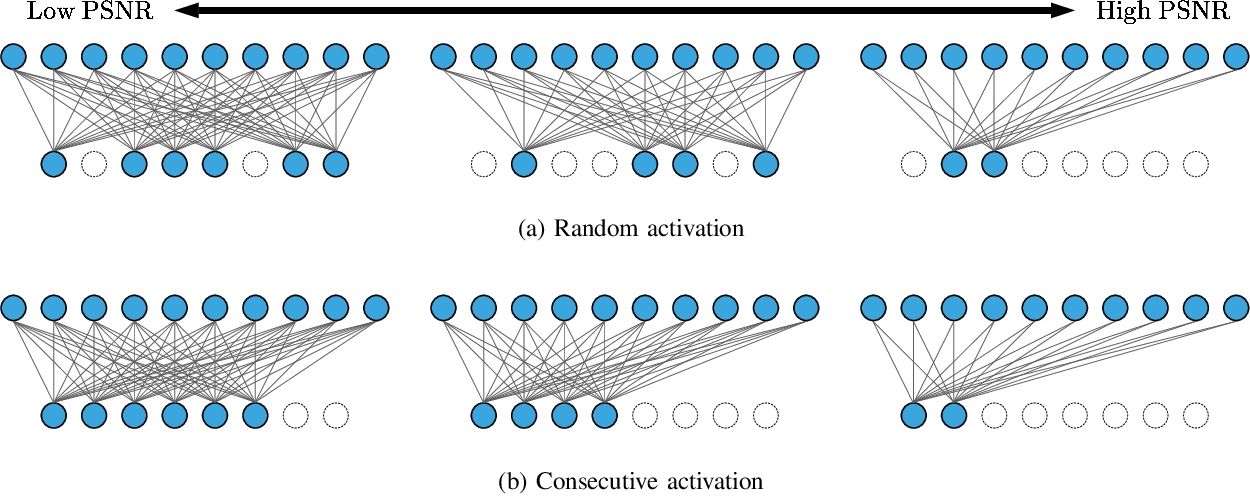 Figure 2 for Learning Task-Oriented Communication for Edge Inference: An Information Bottleneck Approach