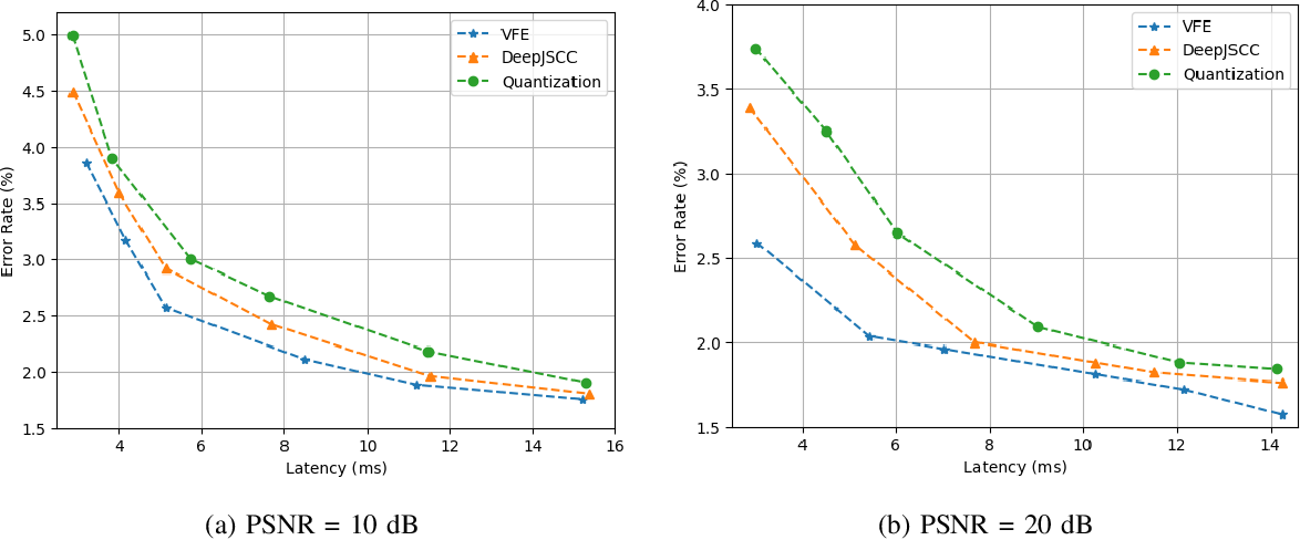Figure 3 for Learning Task-Oriented Communication for Edge Inference: An Information Bottleneck Approach