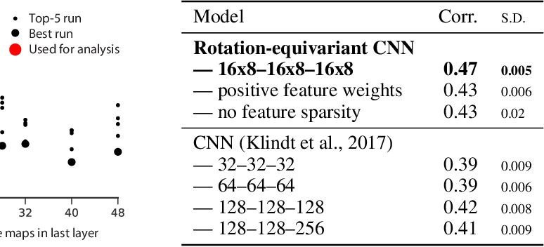 Figure 2 for A rotation-equivariant convolutional neural network model of primary visual cortex