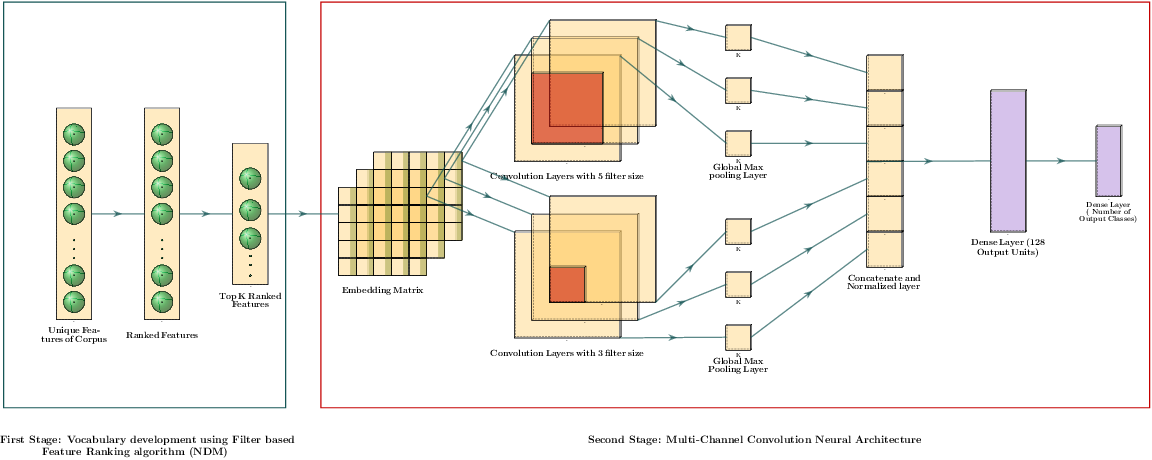 Figure 1 for A Robust Hybrid Approach for Textual Document Classification
