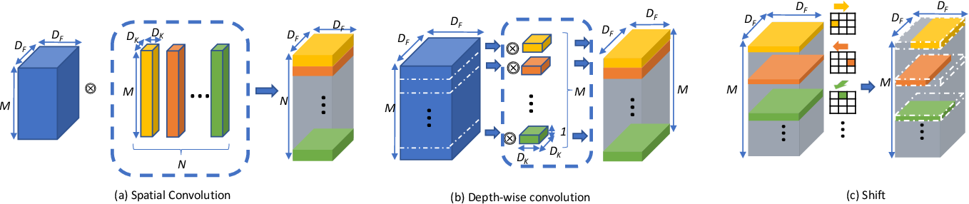 Figure 2 for Shift: A Zero FLOP, Zero Parameter Alternative to Spatial Convolutions