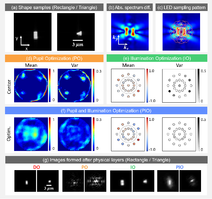 Figure 3 for Multi-element microscope optimization by a learned sensing network with composite physical layers