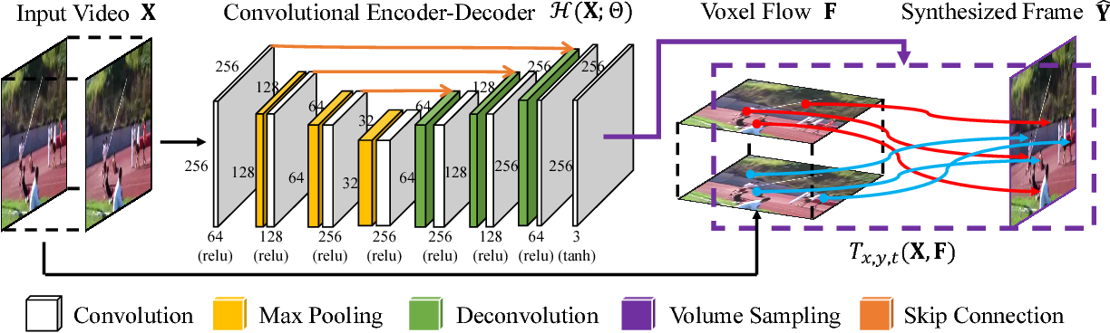 Figure 1 for Video Frame Synthesis using Deep Voxel Flow