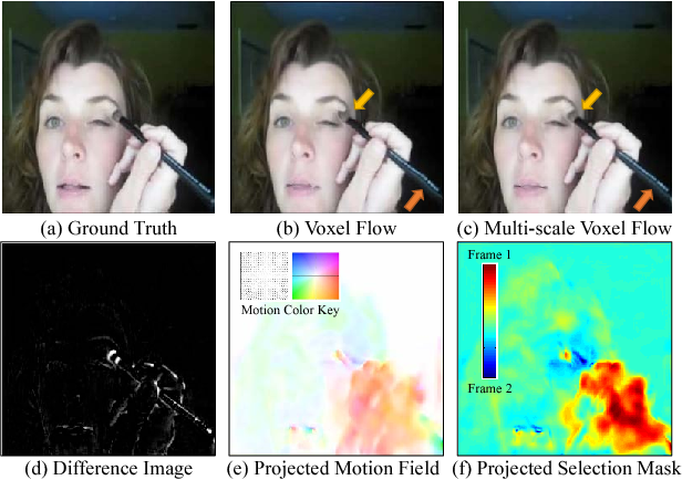Figure 3 for Video Frame Synthesis using Deep Voxel Flow