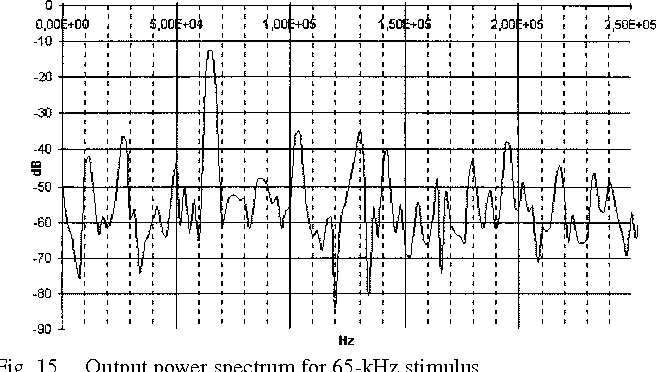 Fig. 15. Output power spectrum for 65-kHz stimulus.