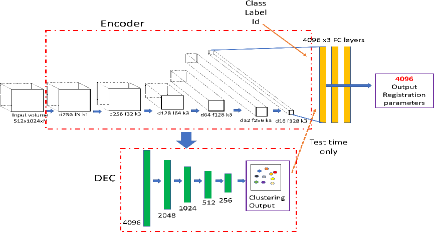 Figure 1 for AMD Severity Prediction And Explainability Using Image Registration And Deep Embedded Clustering