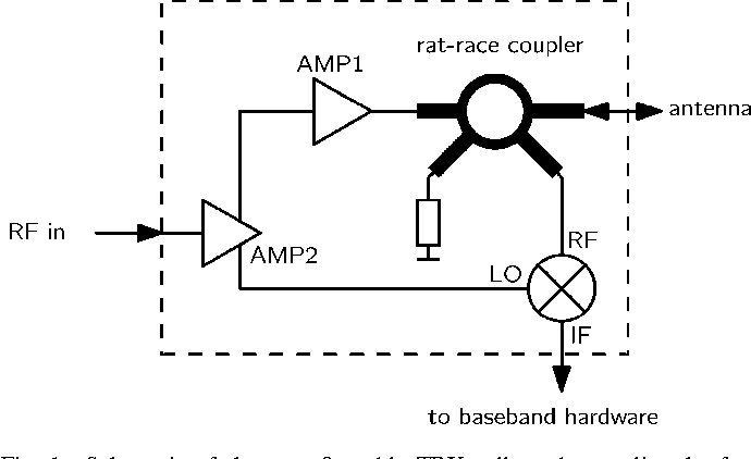Figure 1 from A 77-GHz FMCW MIMO Radar Based on an SiGe Single-Chip