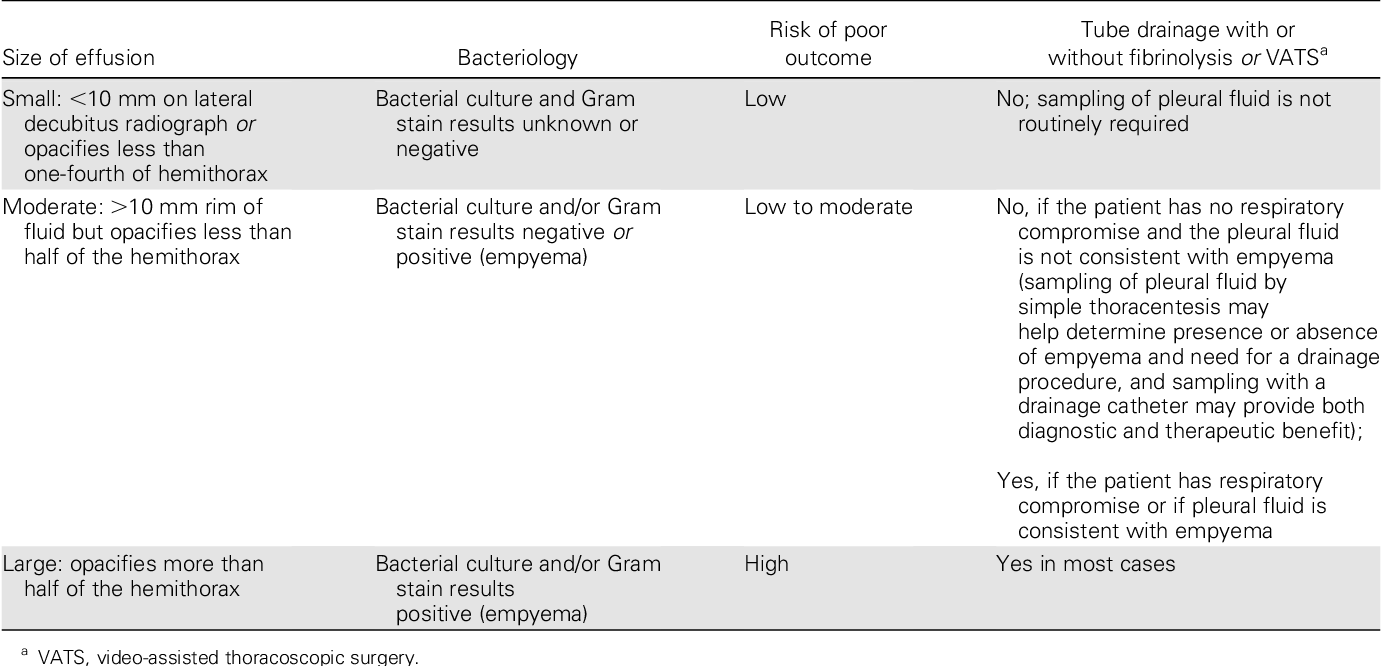 Table 8. Factors Associated with Outcomes and Indication for Drainage of Parapneumonic Effusions
