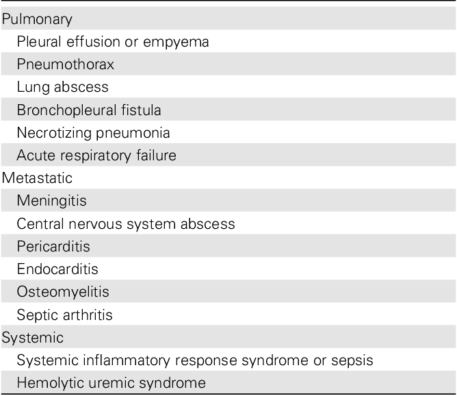 Table 2. Complications Associated With Community-Acquired Pneumonia