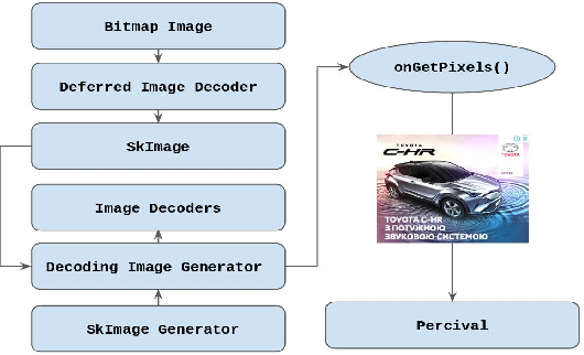 Figure 2 for Percival: Making In-Browser Perceptual Ad Blocking Practical With Deep Learning