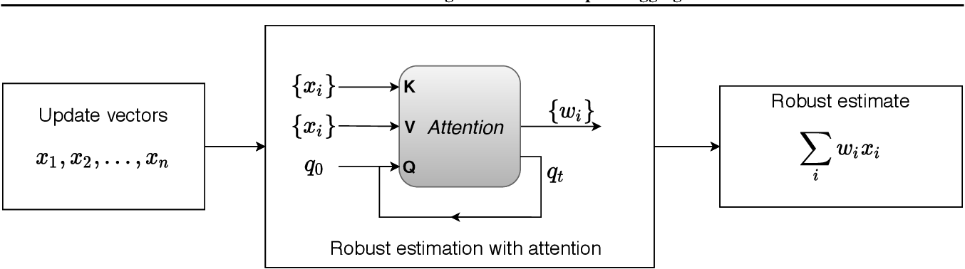 Figure 1 for Robust Federated Learning with Attack-Adaptive Aggregation