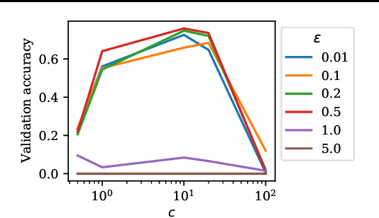 Figure 4 for Robust Federated Learning with Attack-Adaptive Aggregation