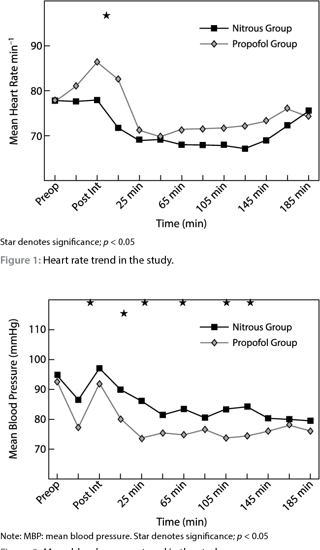 Figure 1: Heart rate trend in the study. Star denotes significance; p < 0.05