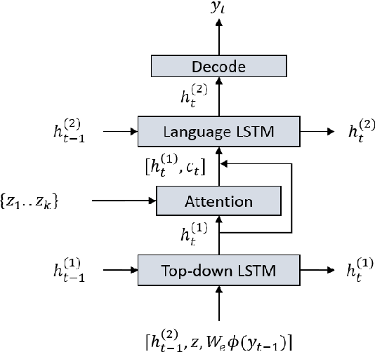 Figure 3 for Image Captioning with Visual Object Representations Grounded in the Textual Modality