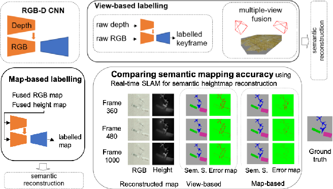 Figure 1 for Comparing View-Based and Map-Based Semantic Labelling in Real-Time SLAM