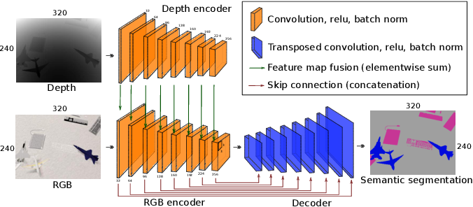 Figure 4 for Comparing View-Based and Map-Based Semantic Labelling in Real-Time SLAM