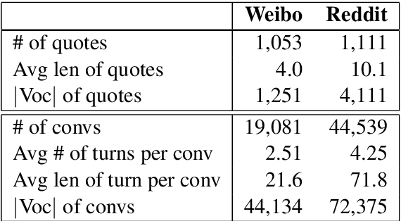 Figure 2 for Continuity of Topic, Interaction, and Query: Learning to Quote in Online Conversations