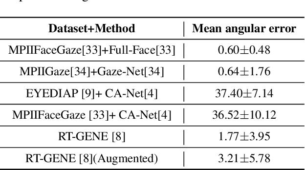 Figure 4 for Vulnerability of Appearance-based Gaze Estimation