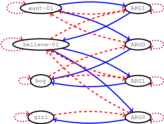 Figure 3 for Graph-to-Sequence Learning using Gated Graph Neural Networks
