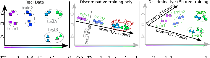 Figure 1 for Sharing Matters for Generalization in Deep Metric Learning