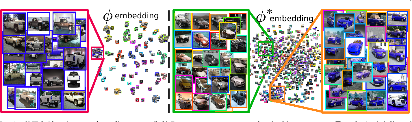 Figure 3 for Sharing Matters for Generalization in Deep Metric Learning