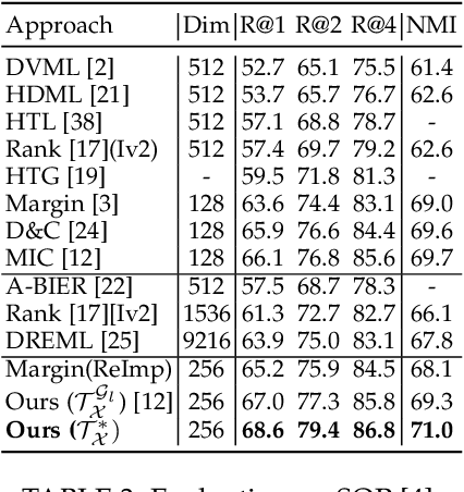 Figure 4 for Sharing Matters for Generalization in Deep Metric Learning