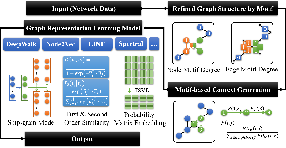 Figure 3 for OFFER: A Motif Dimensional Framework for Network Representation Learning