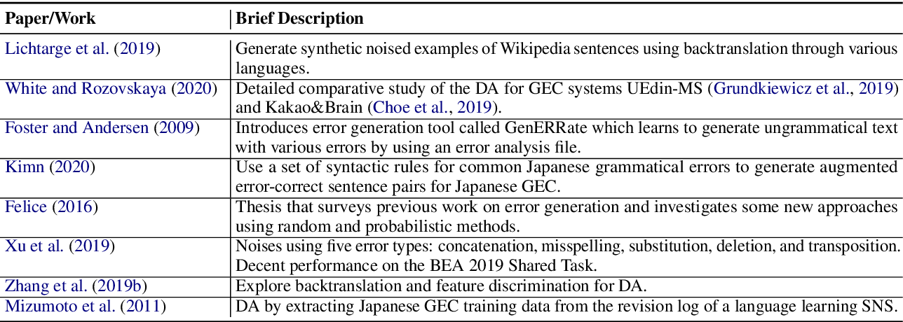 Figure 4 for A Survey of Data Augmentation Approaches for NLP