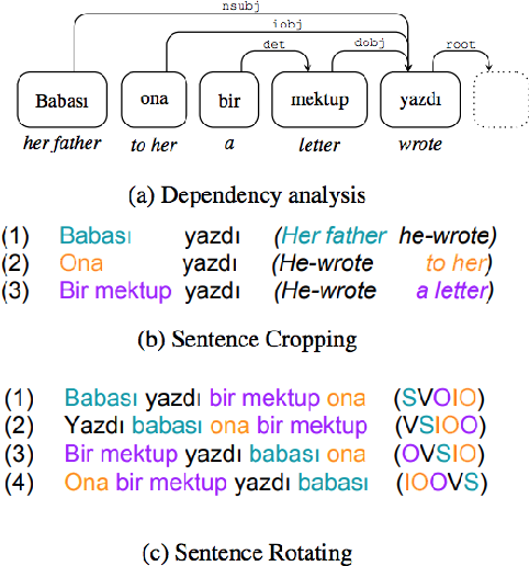 Figure 3 for A Survey of Data Augmentation Approaches for NLP