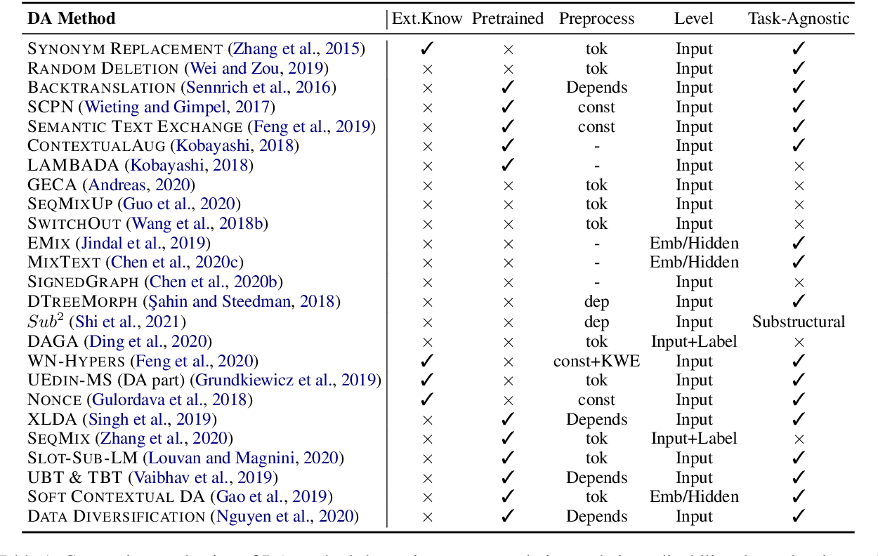 Figure 2 for A Survey of Data Augmentation Approaches for NLP
