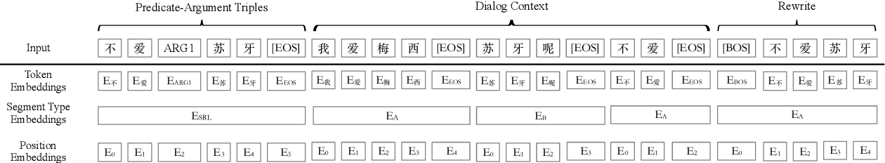 Figure 2 for Semantic Role Labeling Guided Multi-turn Dialogue ReWriter