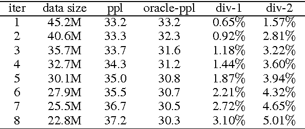 Figure 3 for Data Distillation for Controlling Specificity in Dialogue Generation