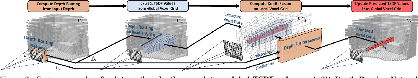 Figure 3 for RoutedFusion: Learning Real-time Depth Map Fusion
