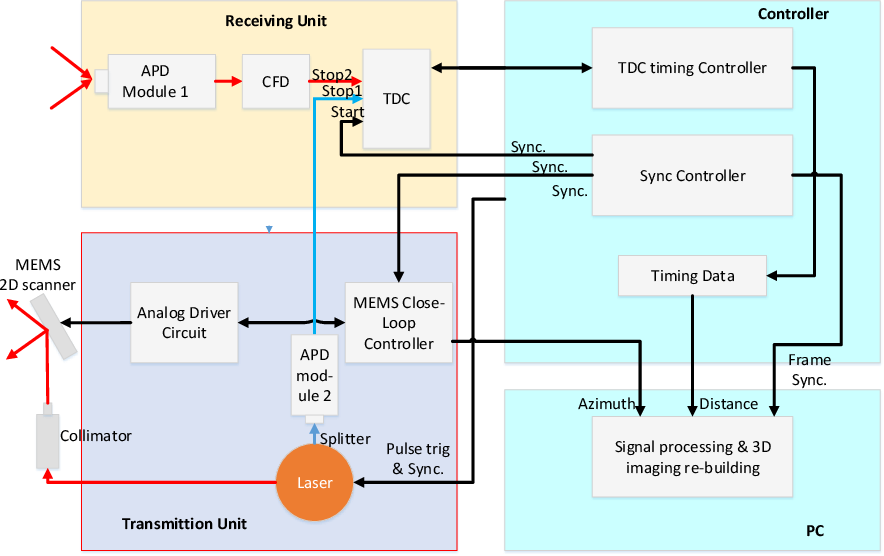 Figure 2 for A Simple Self-calibration Method for The Internal Time Synchronization of MEMS LiDAR
