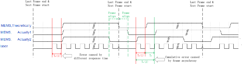 Figure 3 for A Simple Self-calibration Method for The Internal Time Synchronization of MEMS LiDAR