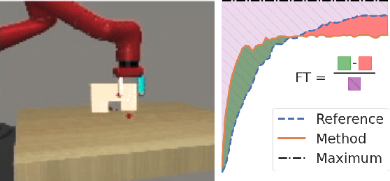 Figure 1 for Continual World: A Robotic Benchmark For Continual Reinforcement Learning