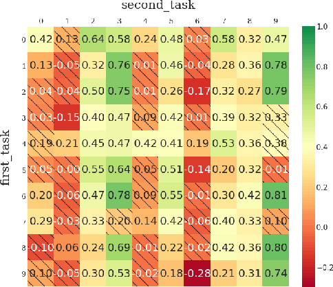 Figure 3 for Continual World: A Robotic Benchmark For Continual Reinforcement Learning
