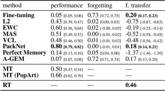 Figure 2 for Continual World: A Robotic Benchmark For Continual Reinforcement Learning