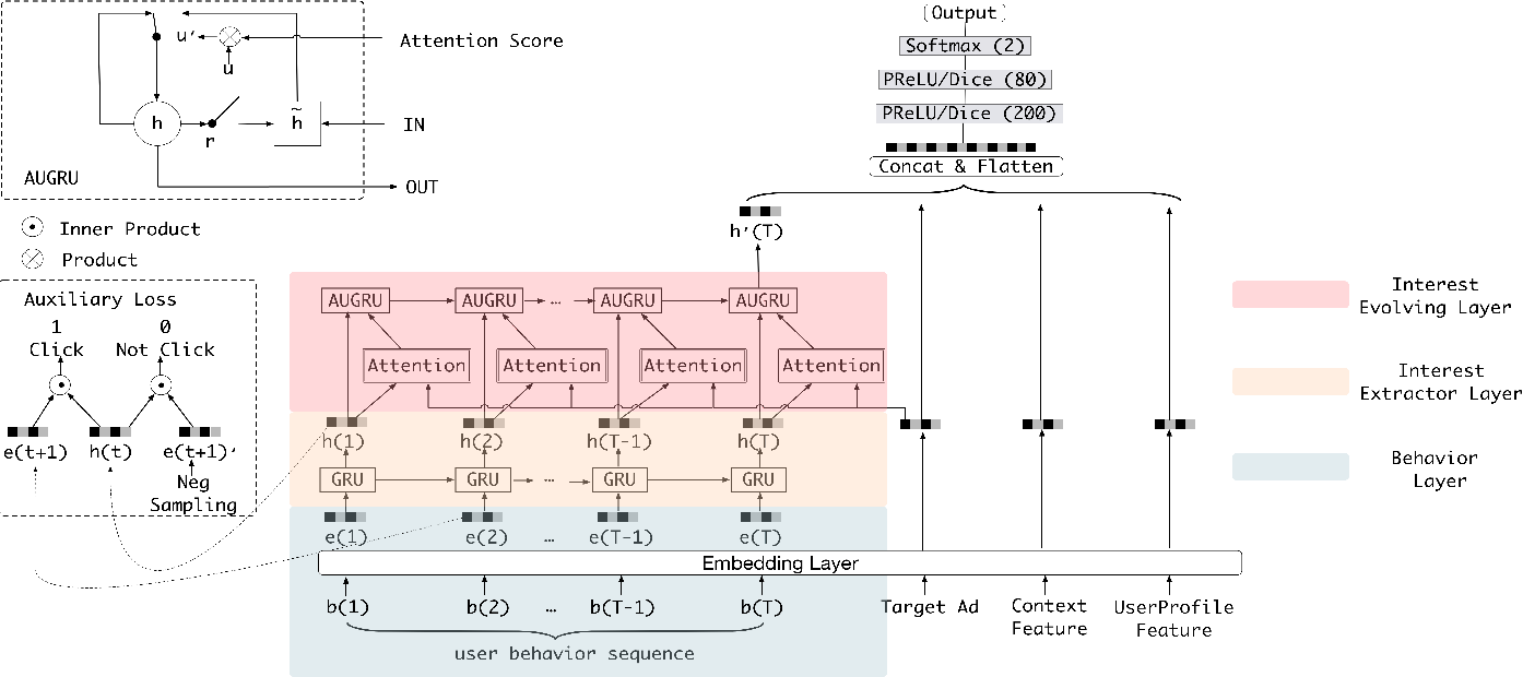 Figure 1 for Deep Interest Evolution Network for Click-Through Rate Prediction