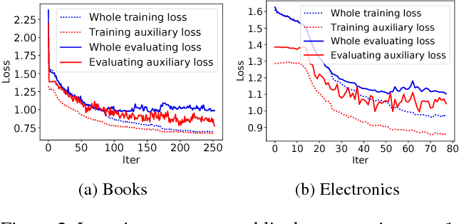 Figure 4 for Deep Interest Evolution Network for Click-Through Rate Prediction