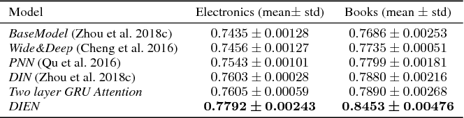 Figure 3 for Deep Interest Evolution Network for Click-Through Rate Prediction