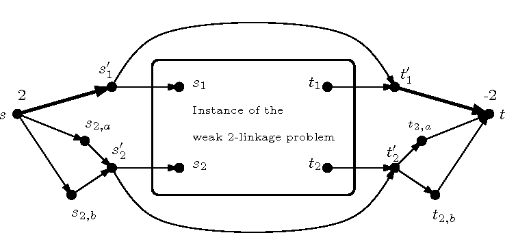 Figure 4: The reduction from the weak 2-linkage problem in the proof of Theorem 4.7 (the non-zero balance values are indicated, in s and t, and all the arcs have capacity 1, except the bold arcs ss′1 and t′1t).
