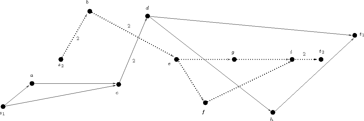 Figure 5: A feasible solution to the flow problem where x (resp. y) follows the full (resp. dotted) arcs.