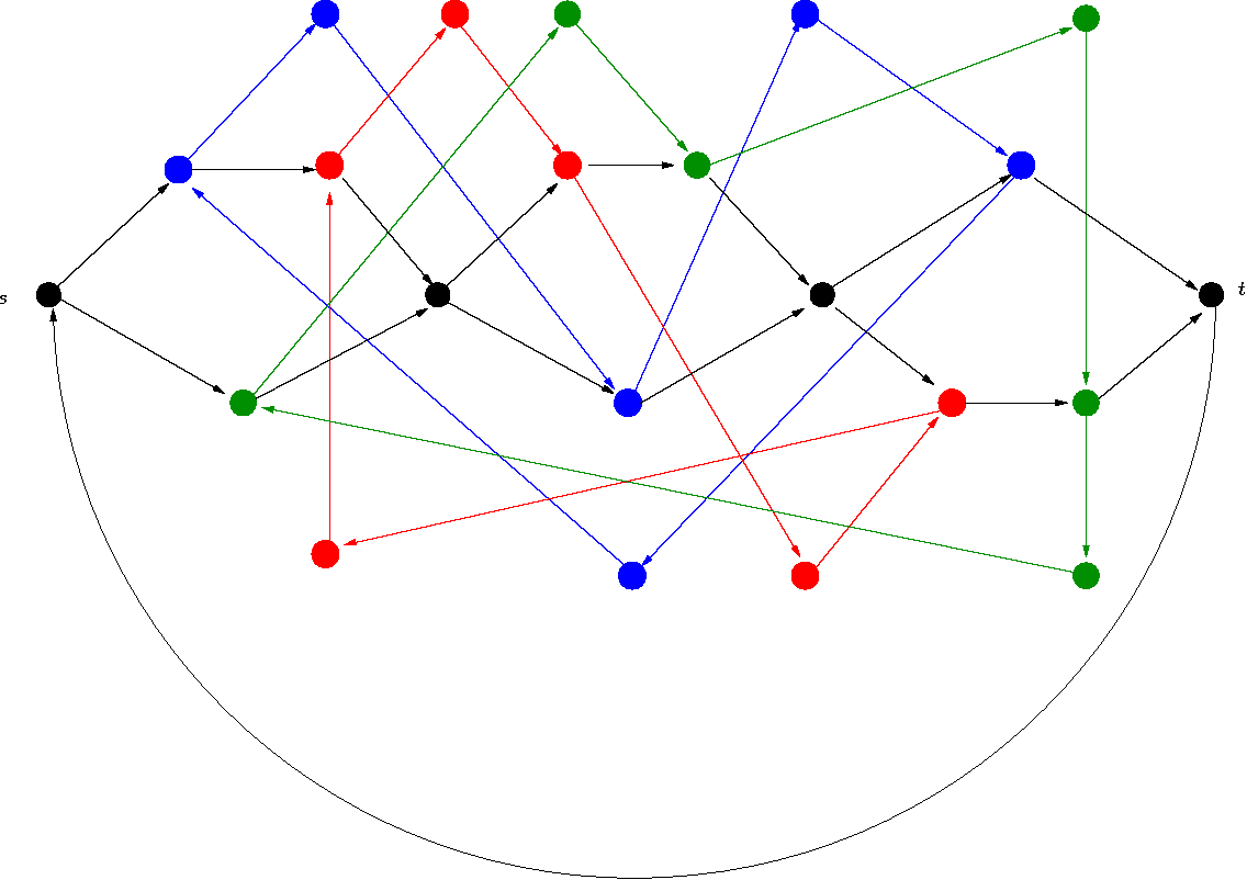 Figure 1: An illustration of the digraph DF when F = (x1 + x̄2 + x3)(x1 + x2 + x̄3)(x̄1 + x2 + x̄3). The black vertices are the vertices ui, vi of the variable gadgets.